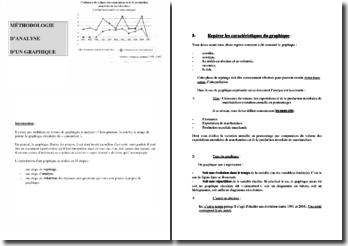 Méthodologie d'analyse d'un graphique
