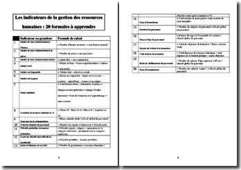 Les indicateurs de la gestion des Ressources Humaines : 20 formules à apprendre