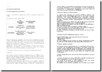 Les fusions-acquisitions : développement, intérêts et limites, etc.