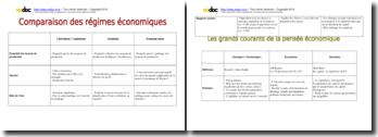 Comparaison des régimes économiques