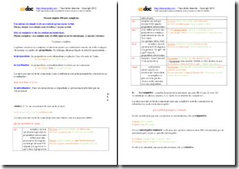 Phrases simples, phrases complexes et propositions en français