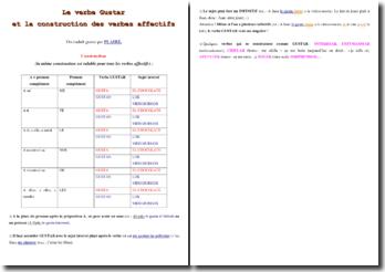 La construction du verbe gustar et les verbes affectifs en espagnol