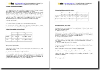 Les adjectifs et les pronoms démonstratifs en Espagnol