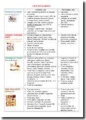 Liste d'aliments conseillés et déconseillés par catégorie : équilibre et diabète