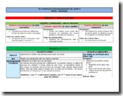 Fiche d'enseignement du cycle 4 APSA (Activité Physique, Sportive et Artistique) - L'escalade