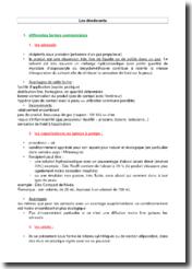 Les différentes caractéristiques du déodorant : inconvénients et avantages
