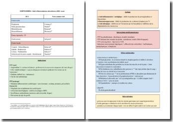 Les corticoïdes : un anti-inflammatoire stéroïdien