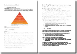 Le système normatif français : la hiérarchie des normes