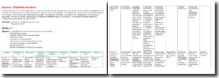 Fiche de préparation en lecture sur le Thème des sorcières pour une classe de CE2