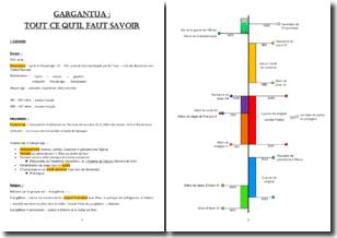 Gargantua - François Rabelais (1534) - Fiche de révision complète
