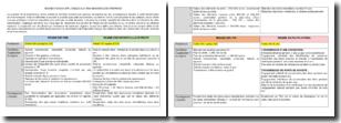 Tableaux des régimes fiscaux applicables aux transmissions d'entreprises