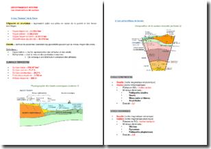 Géodynamique interne : les observations de surface