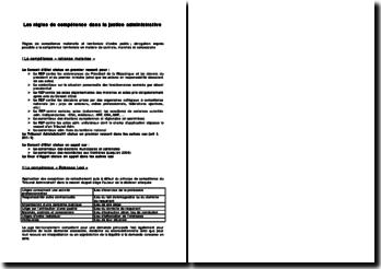 Les règles de compétence dans la justice administrative