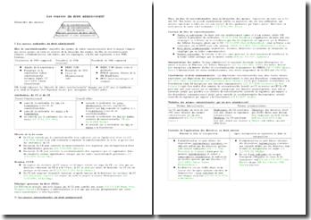 Les sources du droit administratif