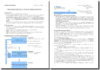 Organigramme de la justice administrative