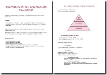 L'organisation des juridictions françaises