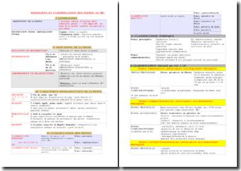 Définition et classification des peines
