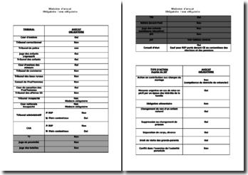 Tableau listant les cas où le ministère d'un avocat est obligatoire