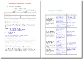 Exonérations en matière d'impôt sur le revenu - régimes d'exonération des plus-values