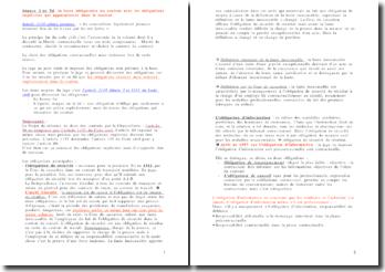 La force obligatoire du contrat avec les obligations implicites qui apparaissent dans le contrat