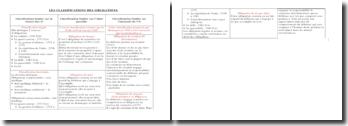Tableau récapitulatif de la classification des obligations