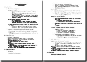 La qualification, la conclusion, la fin du contrat d'entreprise et les obligation des parties