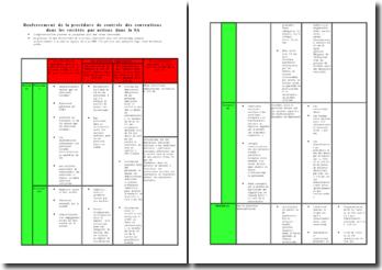 Renforcement de la procédure de controle des conventions dans les sociétés par actions dans la SA