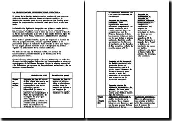 Droit Espagnol - Organizacion jurisdiccional espanola / Organisation juridictionnelle