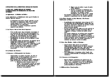 Evolution de la structure sociale française