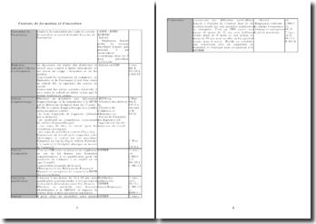 Contrats de formation et d'insertion