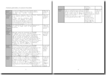 Contrats particuliers et contrats d'insertion