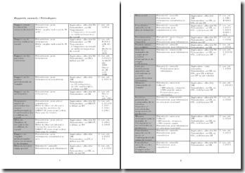 Rapports annuels / Périodiques