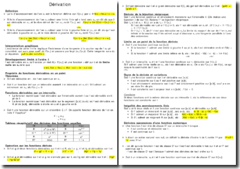 La dérivation - interprétation graphique et tableau récapitulatif