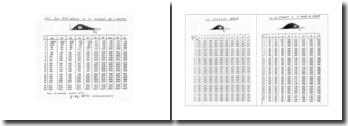 Tables du Chi-deux, de Student, et Normale