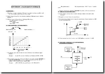 Conversion Analogique-Numérique