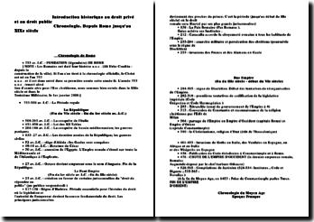 Introduction historique au droit - Chronologie depuis Rome jusqu'au XIXème siècle