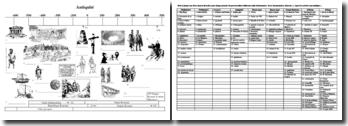 Frise chronologique de l'antiquité (partie 2)