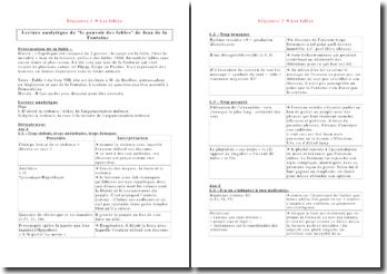 Lecture analytique de 'le pouvoir des fables' de Jean de la Fontaine