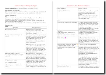 Lecture analytique du mariage de Figaro: acte 1 scène 1