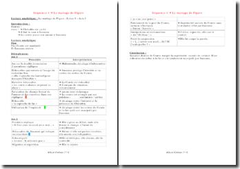 Lecture analytique du mariage de Figaro: acte 1 scène 8
