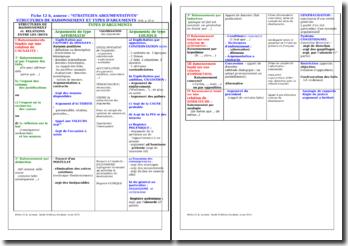 Structures de raisonnement et types d'arguments