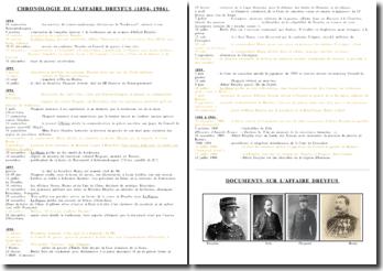 Chronologie de l'Affaire Dreyfus (1894-1906)