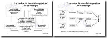 La segmentation stratégique, modèle de formulation générale de la stratégie
